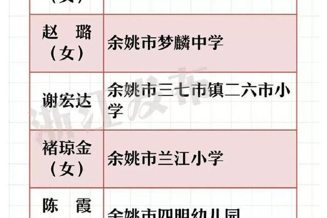 镇海教师入选省教坛新秀名单 镇海中学两位老师上榜