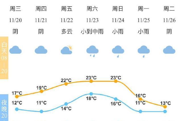 受强冷空气影响宁波气温创入秋新低 周末阴有小雨