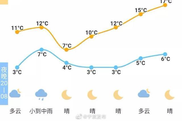 霜冻 今天新冷空气到达宁波主唱冻人的小晴歌