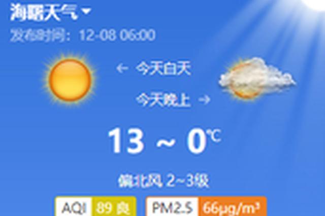 宁波今日晴到多云山区可达零下 偏北风三级最高14度