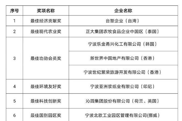 宁波十佳外资榜单公布