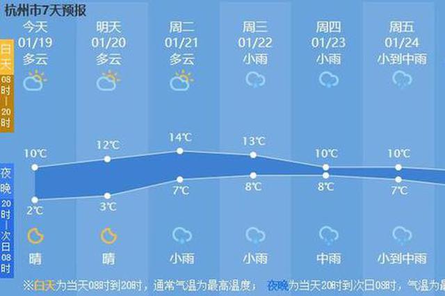 除夕大年初一大年初二 杭州都被雨水承包了