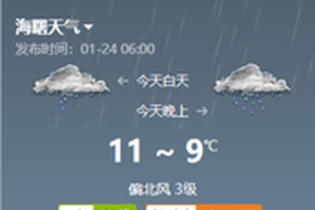 宁波今日阴有小到中雨 偏北风三至四级最高12度