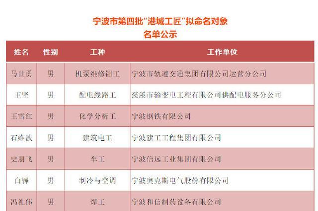 宁波市第四批港城工匠拟命名对象名单出炉