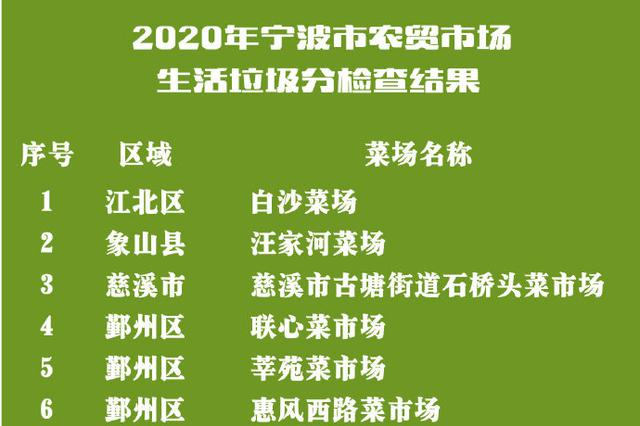 宁波农贸市场垃圾分类四色榜单出炉 7家被亮红灯