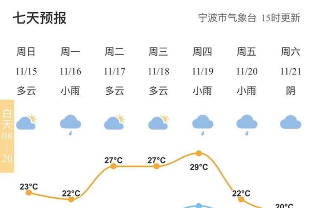 宁波本周气温波动起伏大 大家及时增减衣物谨防感冒