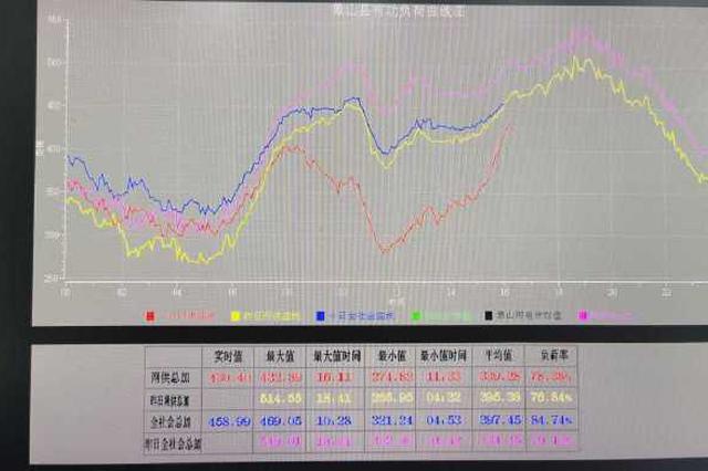 象山电网冬季负荷再创新高 最高负荷达54.90万千瓦