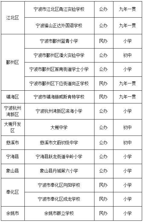 宁波15所学校达标省义务教育标准化 其中9所公办