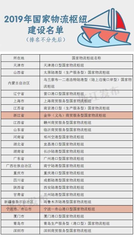 2019年国家物流枢纽建设名单公布 宁波舟山港入选