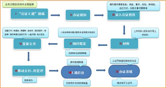 """""""图表""""说E通——业务申办系统流程图"""