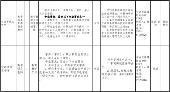 宁波发布最新一批事业编招聘 涉及多个不同工作单位