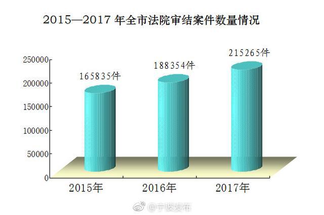 2017年宁波全市法院收结案首次突破20万件