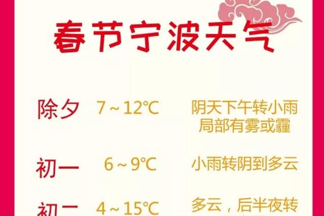 宁波春节长假天气预报发布