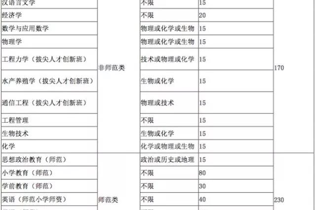宁波高校公布2018年三位一体和高职提前招生简章