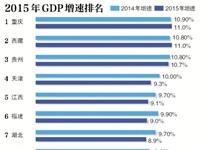 24省GDP增速跑赢全国水平 地方总量和再超全国