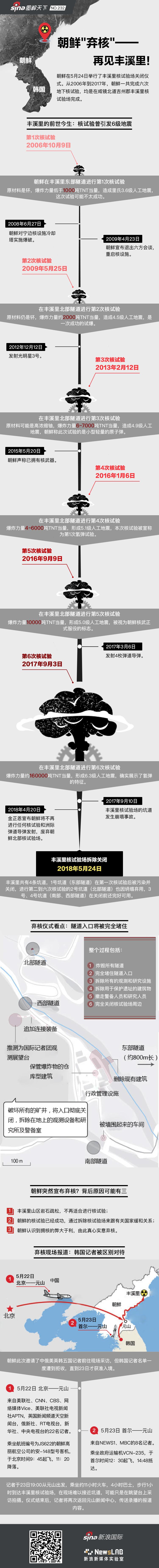 图解朝鲜弃核:丰溪里的前世今生