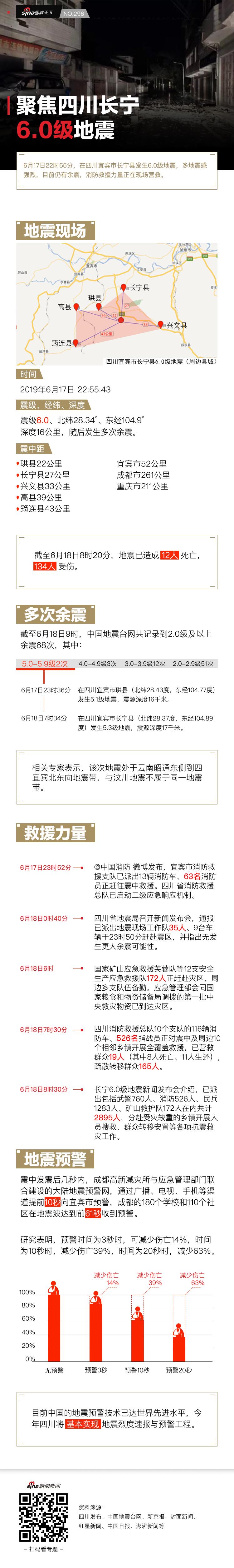 聚焦四川长宁6.0级地震丨新浪新闻图解天下