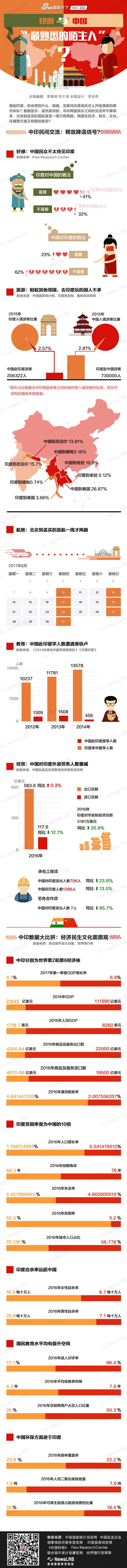 数说:印度贫困率为中国的十倍丨新浪新闻