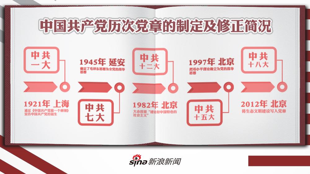 图解:中国共产党历次党章的制定及修正简况