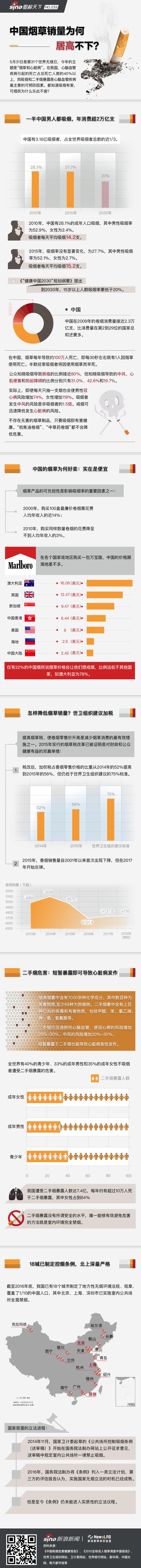 世界无烟日:中国烟草销量为何居高不下?