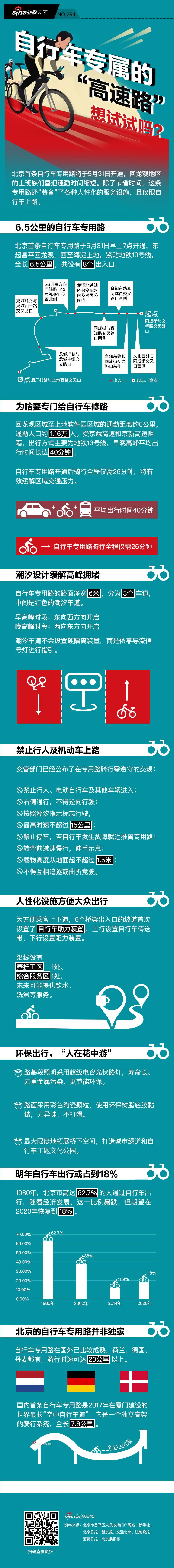"""北京有了自行车专属的""""高速路"""",想试试吗?丨新浪大发彩票—大发时时彩到晚上几点图解天下"""