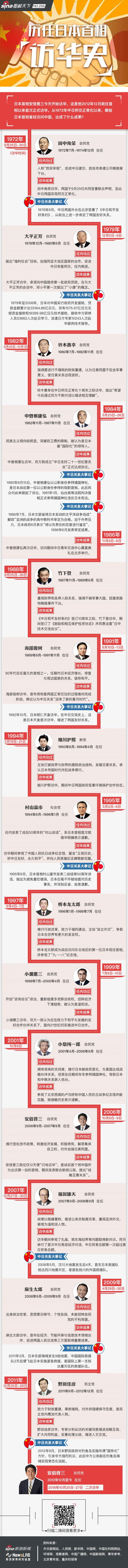 一图了解曾经访华的历任日本首相