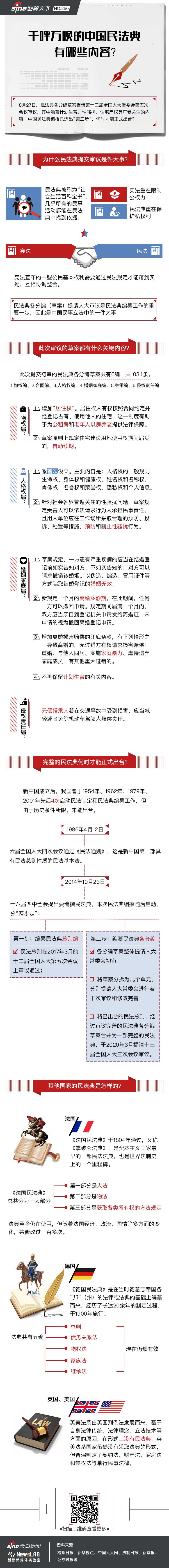 新中国第一部民法典还有多远?