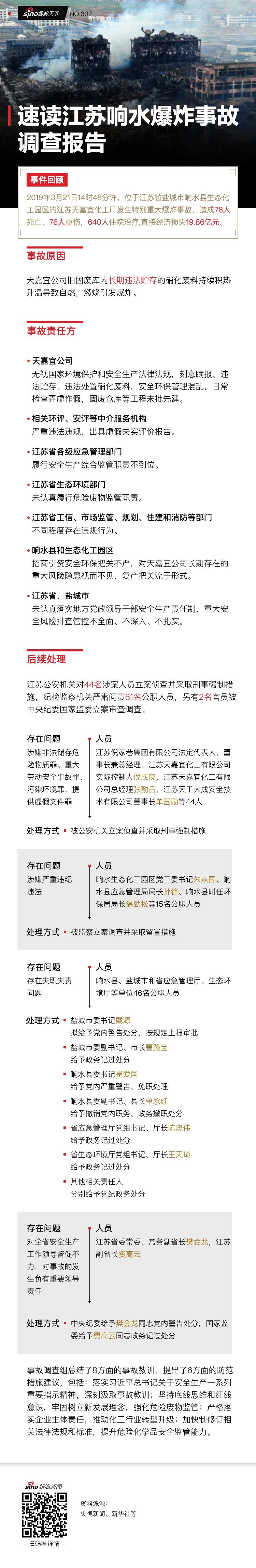 速读江苏响水爆炸事故调查报告丨新浪新闻图解天下