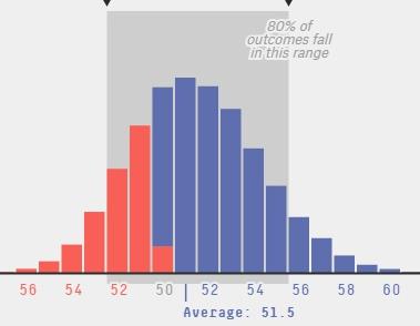 特朗普私下承认:共和党要守住参议院多数席位很困难