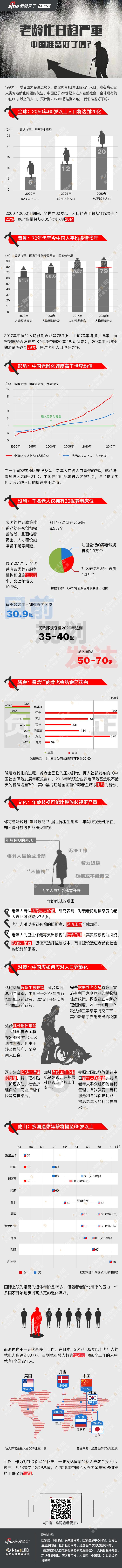 老龄化日趋严重,中国准备好了吗?