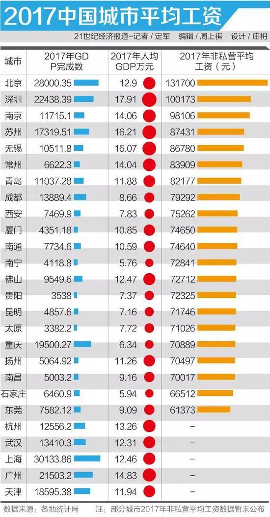 """北京人均gdp_北京""""全年人均工资10万""""真相:科技服务业占8成"""
