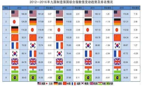 美官方报告称中国是超级科技大国 媒体:迷魂药防脱生发品牌排行榜