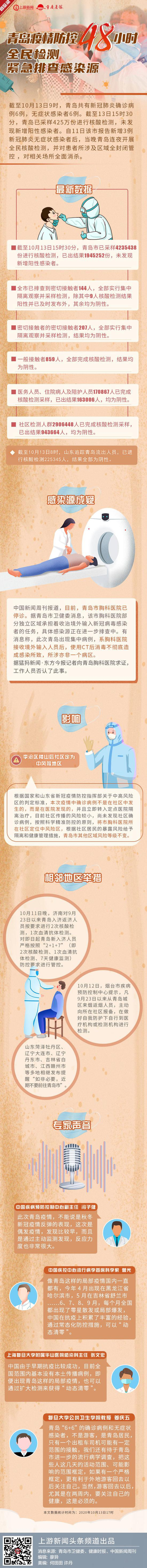 图说青岛疫情防控48小时:全民检测 紧急排查感染源图片