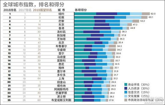 """2018""""全球城市指数""""排行榜前25名,香港、北京和上海入榜。(图源:科尔尼""""全球城市报告2018"""",观察者网汉化)"""