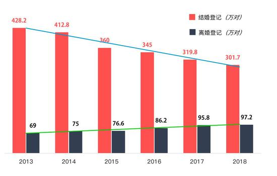 2013-2018年第一季度结婚和离婚人数对比   数据来源:民政部官网