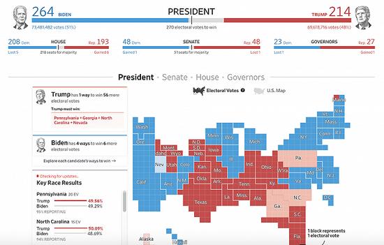 拜登及特朗普所获选票数皆已超越奥巴马08年纪录