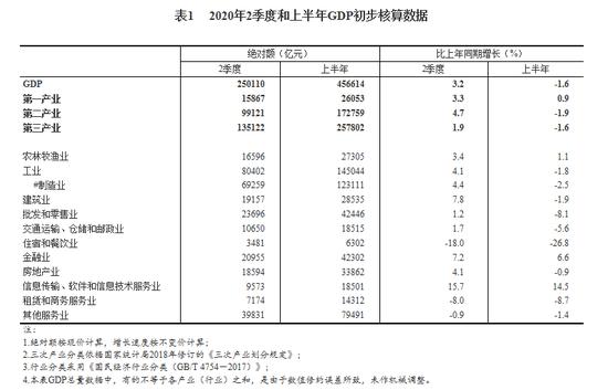 杏悦,局杏悦二季度金融业GDP同比增图片