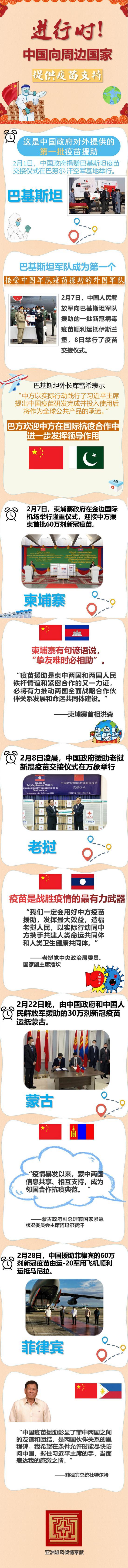 进行时!中国向周边国家提供疫苗支持图片