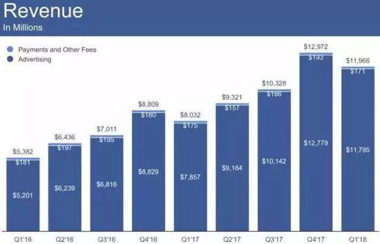 廣告(深色)是Facebook公司的主要盈利來源圖源:2018年1季度財報