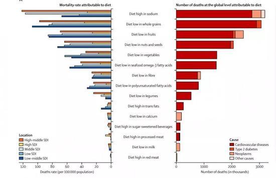 通过上图数据可以看到:因为饮食结构问题导致死亡的,前三位分别是高盐、低全谷类和低水果饮食。
