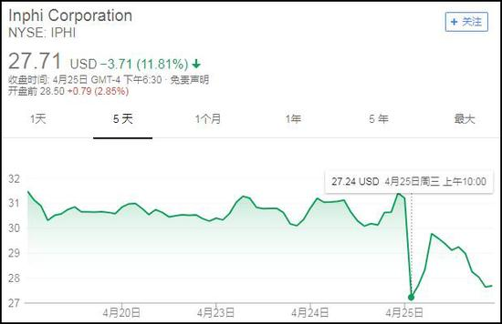 Inphi25日开盘大跌12%