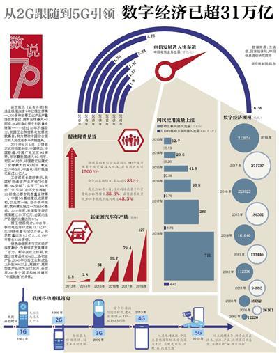 从2G跟随到5G引领 我国数字经济规模已超31万亿