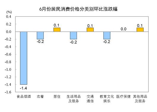 国家统计局:6月CPI同比上涨1.1% 环比下降0.4%