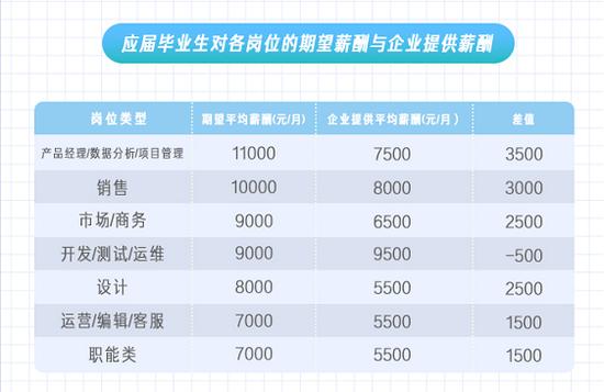 【杏悦代理】平杏悦代理均起薪6857图片