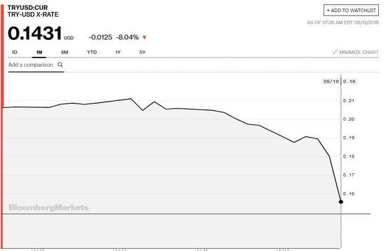 ▲里拉汇率划出一道漂亮的曲线