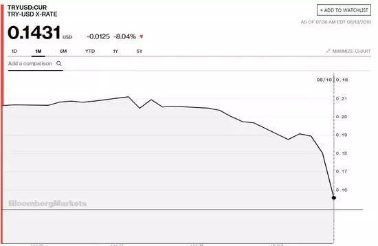 ▲ 土耳其里拉汇率暴跌