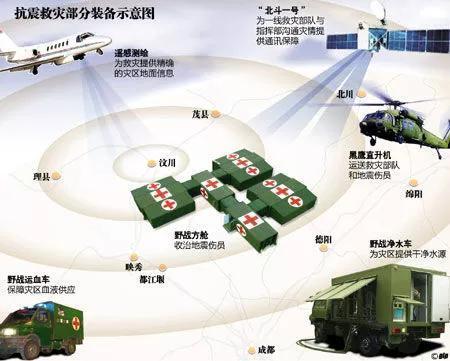 北斗一号系统在汶川地震中发挥重要作用(中国网)