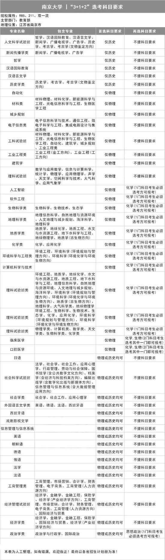 """明年新高考,江苏2所高校公布""""3+1+2""""选科要求"""