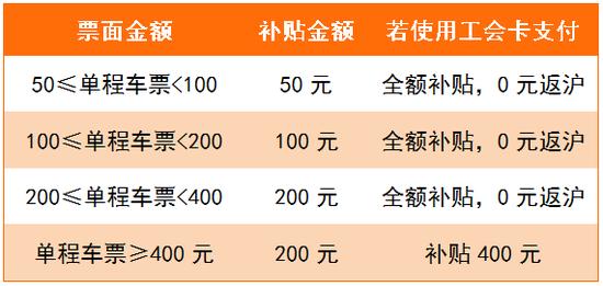"""""""平安返沪""""火车票补贴5月6日开放申请,条件放宽、名额扩大!"""