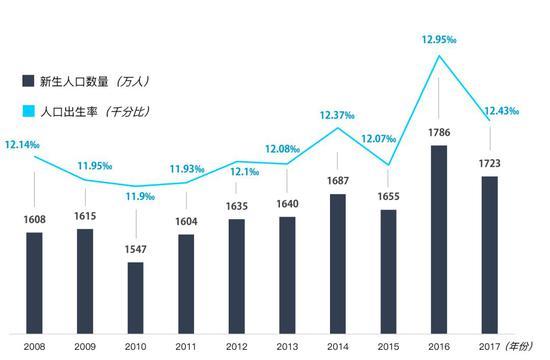 2008-2017年中国新生人口数量及增速   数据来源:国家统计局